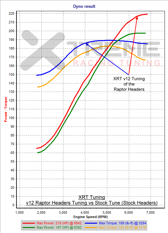 XRT v12 Raptor Headers Tuning vs Stock Tuned (Stock Headers) - 3rd Gear Dyno SAE.png